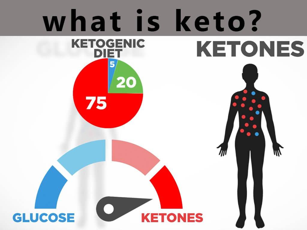 what is ketones